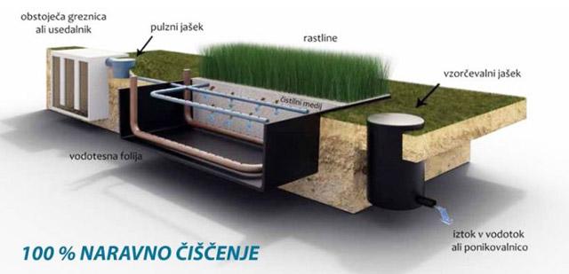 Naravno čiščenje odpadnih voda